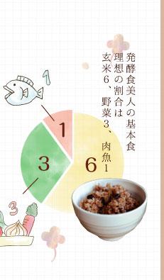 発酵食美人の基本食理想の割合は玄米6、野菜3、肉魚1
