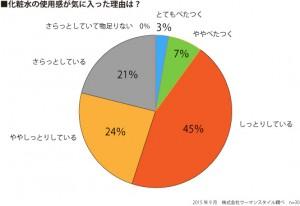 紫の一糀グラフ(使用感理由)